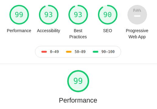 Аудит Chrome DevTools